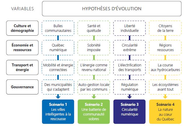 Tableau morphologique du défi territoire